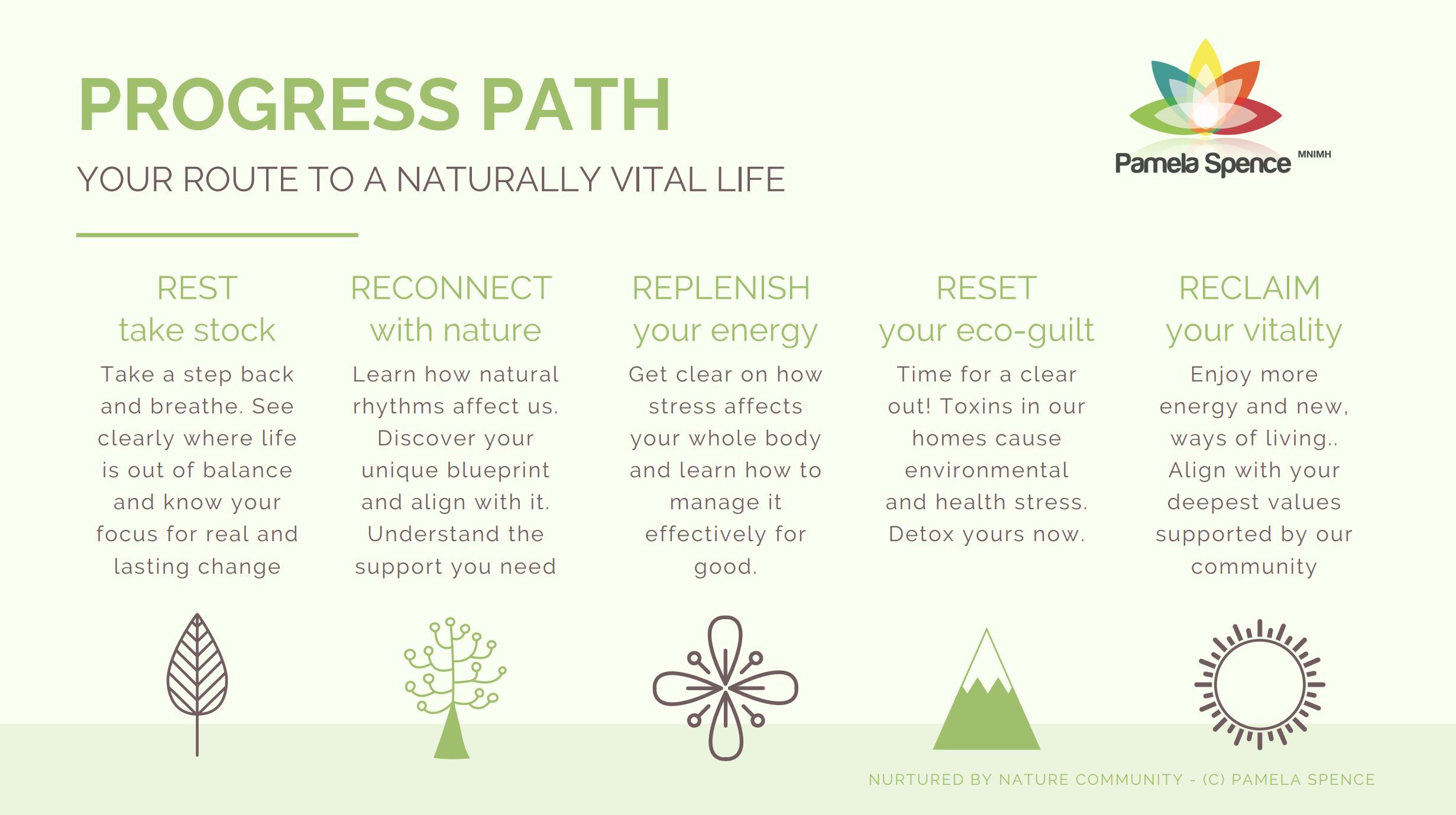 Progress Path